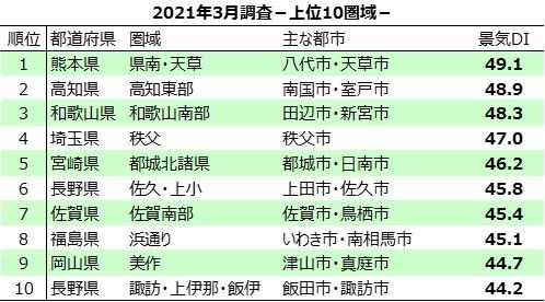 <統計表>2021年3月調査-上位10圏域-.jpg