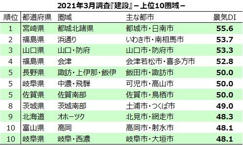 <統計表>2021年3月調査『建設』-上位10圏域-.jpg